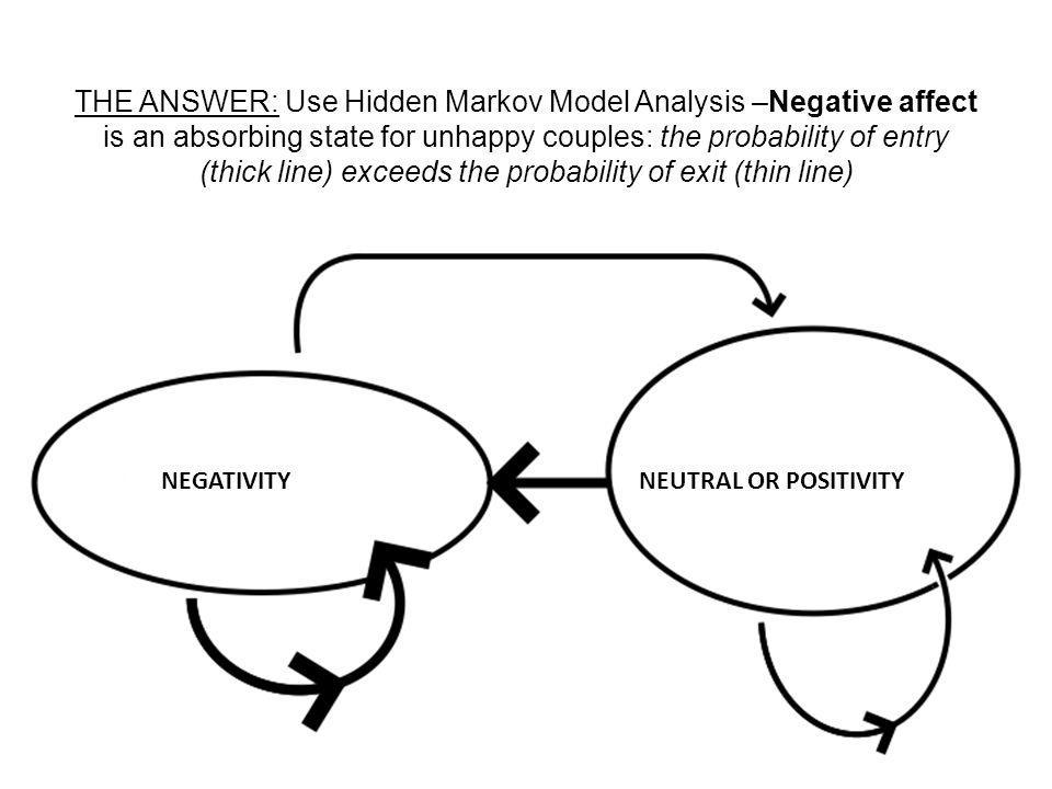 THE ANSWER: Use Hidden Markov Model Analysis –Negative affect is an absorbing state for unhappy couples: the probability of entry (thick line) exceeds the probability of exit (thin line)