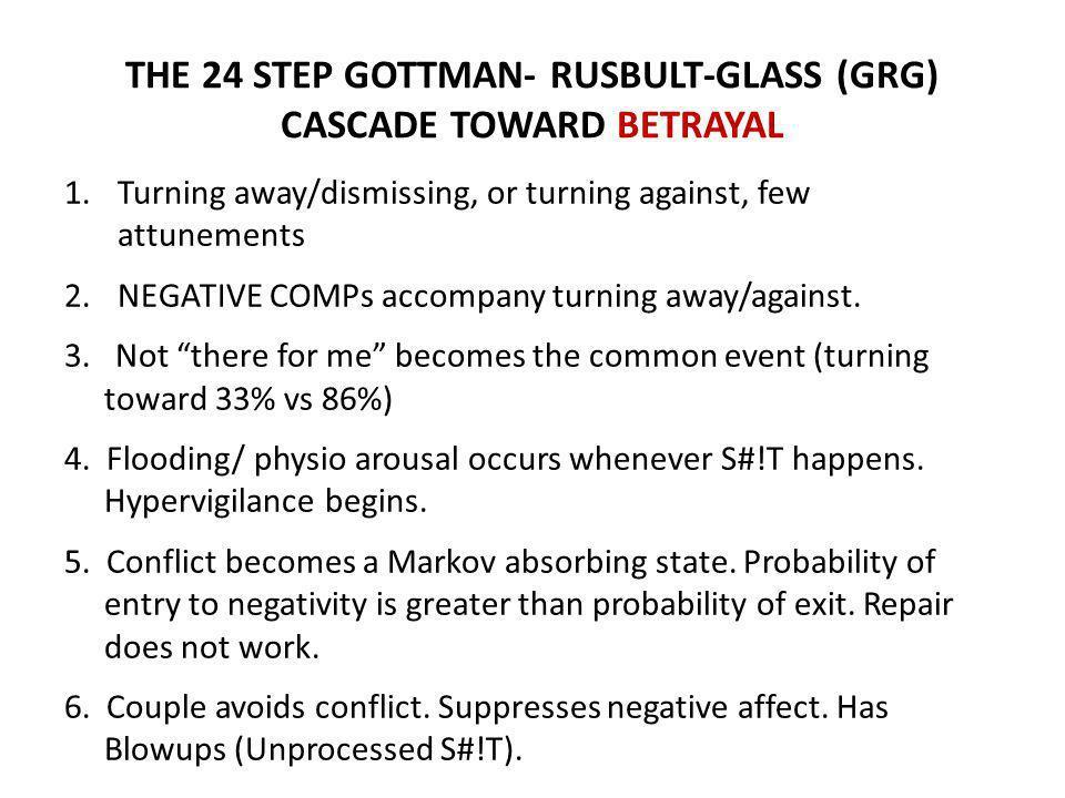 THE 24 STEP GOTTMAN- RUSBULT-GLASS (GRG) CASCADE TOWARD BETRAYAL