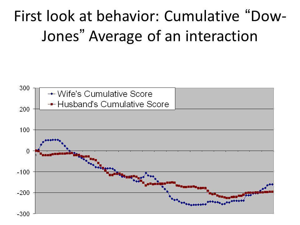 First look at behavior: Cumulative Dow-Jones Average of an interaction