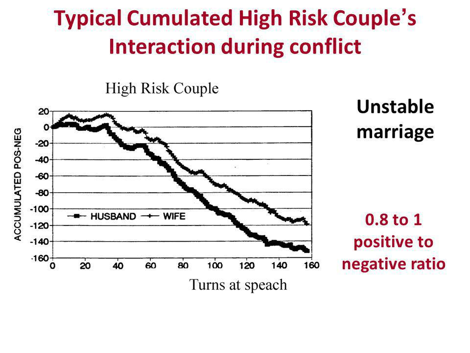 Typical Cumulated High Risk Couple's Interaction during conflict