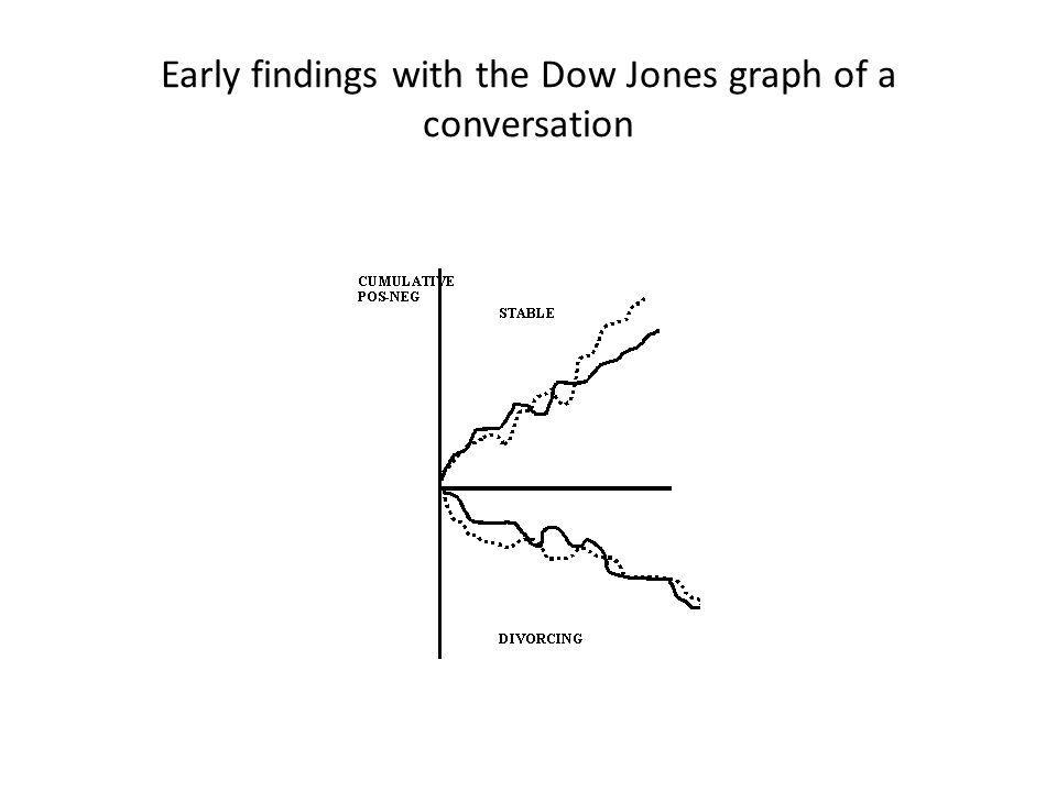 Early findings with the Dow Jones graph of a conversation