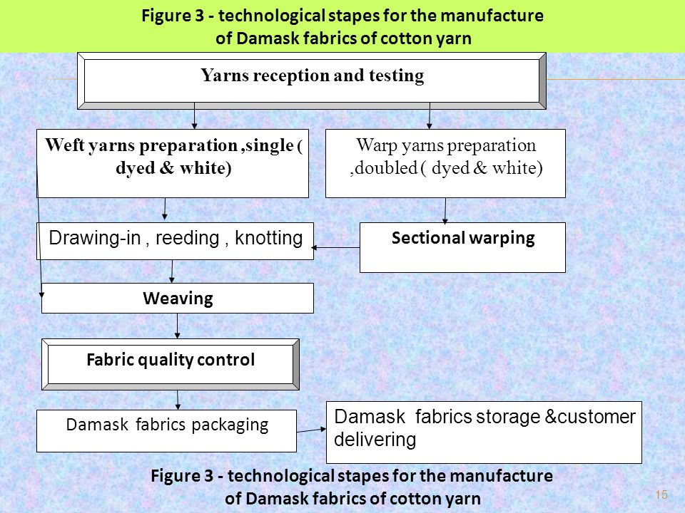 Figure 3 - technological stapes for the manufacture