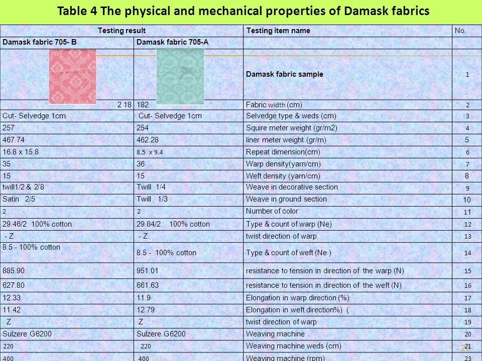 Table 4 The physical and mechanical properties of Damask fabrics