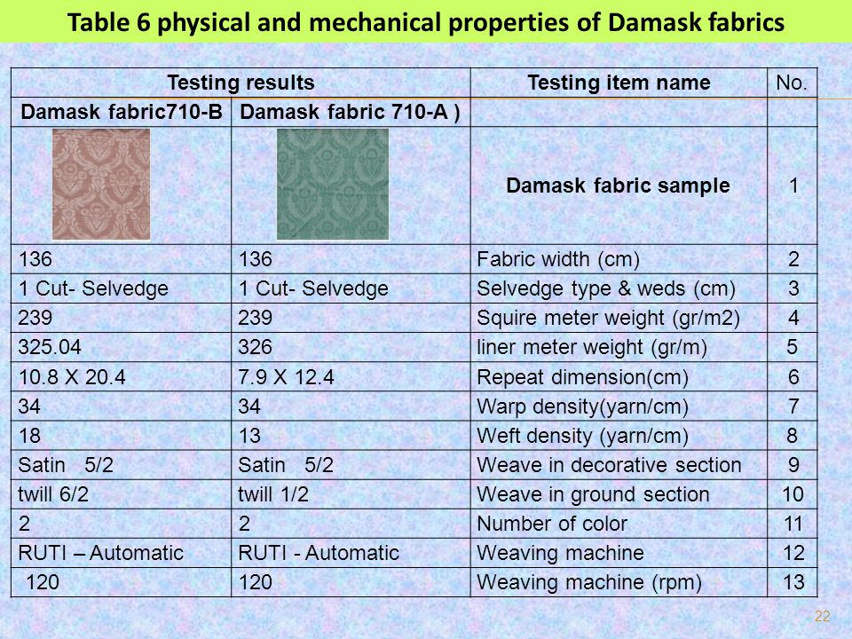 Table 6 physical and mechanical properties of Damask fabrics