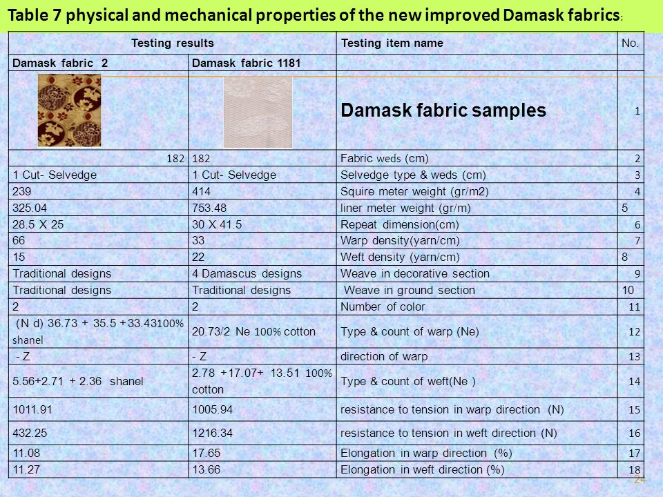 Table 7 physical and mechanical properties of the new improved Damask fabrics: