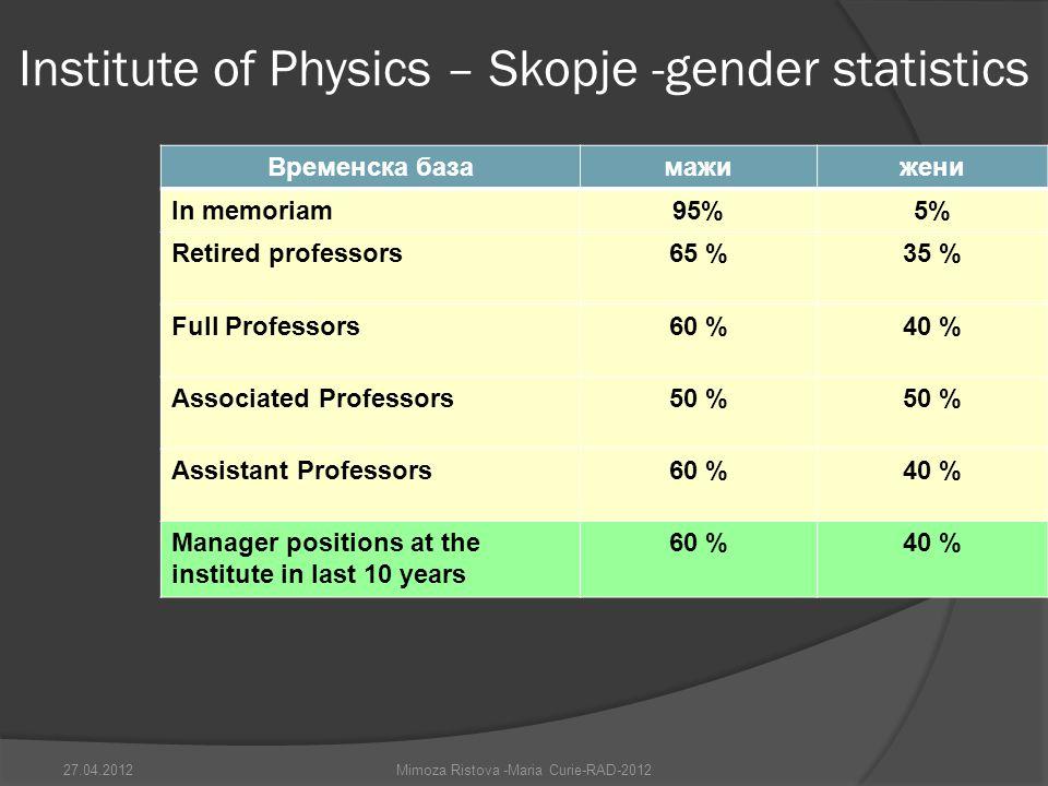 Institute of Physics – Skopje -gender statistics