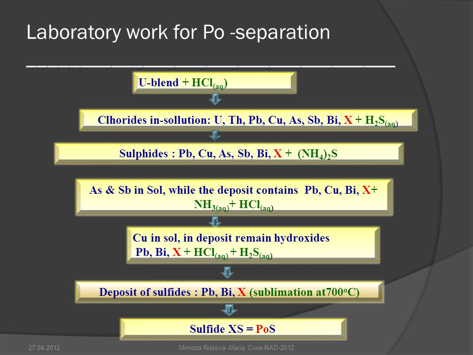 Laboratory work for Po -separation ___________________________________