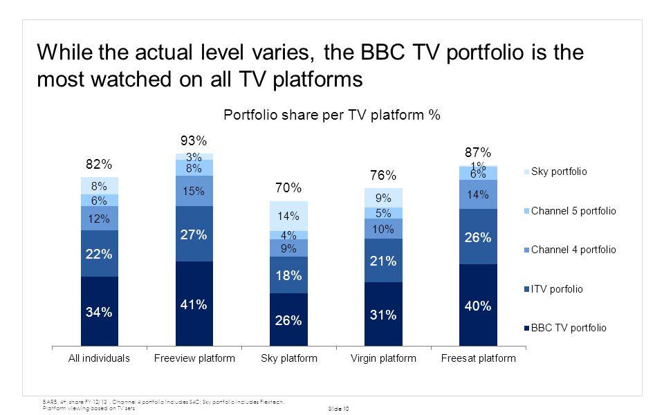 Portfolio share per TV platform %