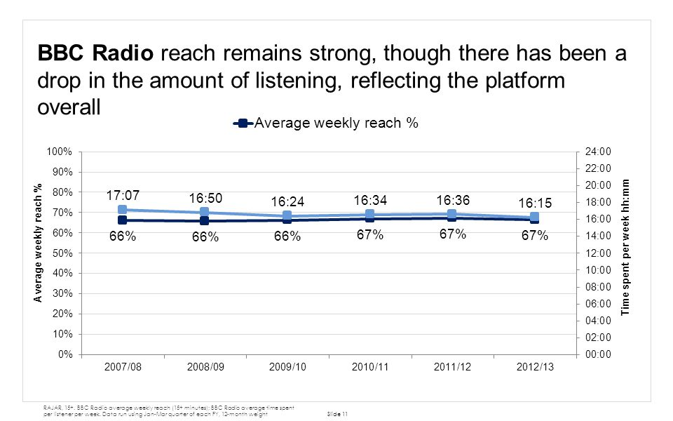 BBC Radio reach remains strong, though there has been a drop in the amount of listening, reflecting the platform overall