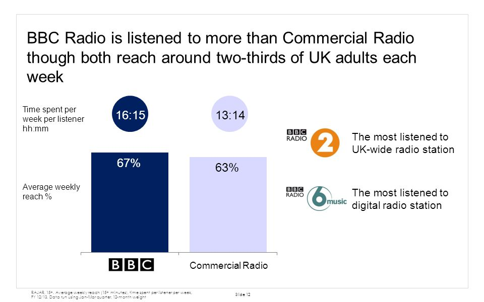 BBC Radio is listened to more than Commercial Radio though both reach around two-thirds of UK adults each week