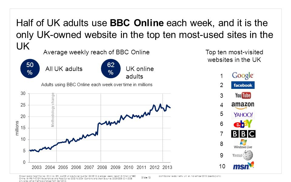 Half of UK adults use BBC Online each week, and it is the only UK-owned website in the top ten most-used sites in the UK