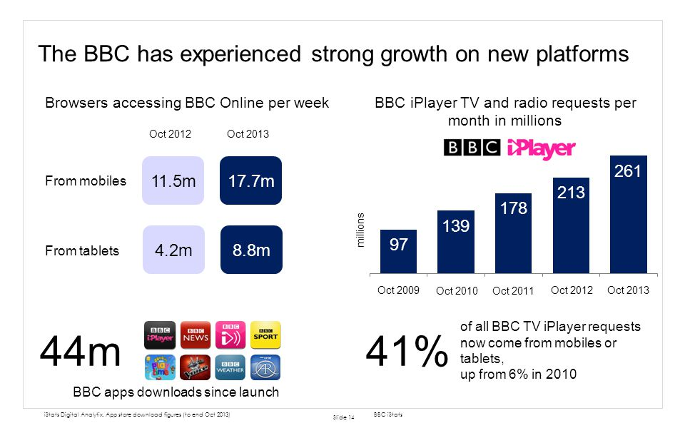 The BBC has experienced strong growth on new platforms