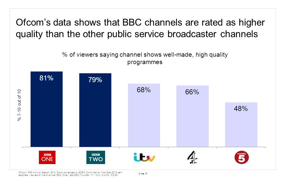 % of viewers saying channel shows well-made, high quality programmes