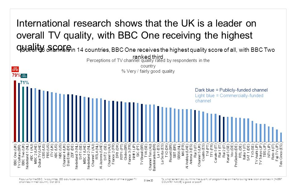 International research shows that the UK is a leader on overall TV quality, with BBC One receiving the highest quality score