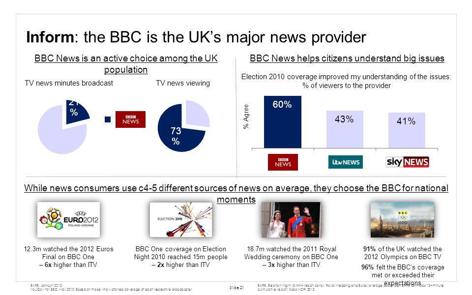 Inform: the BBC is the UK's major news provider