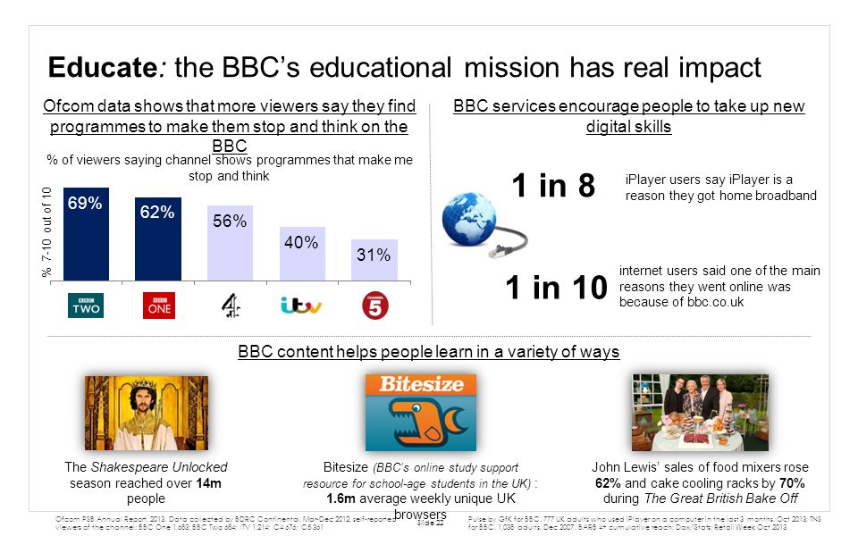 Educate: the BBC's educational mission has real impact