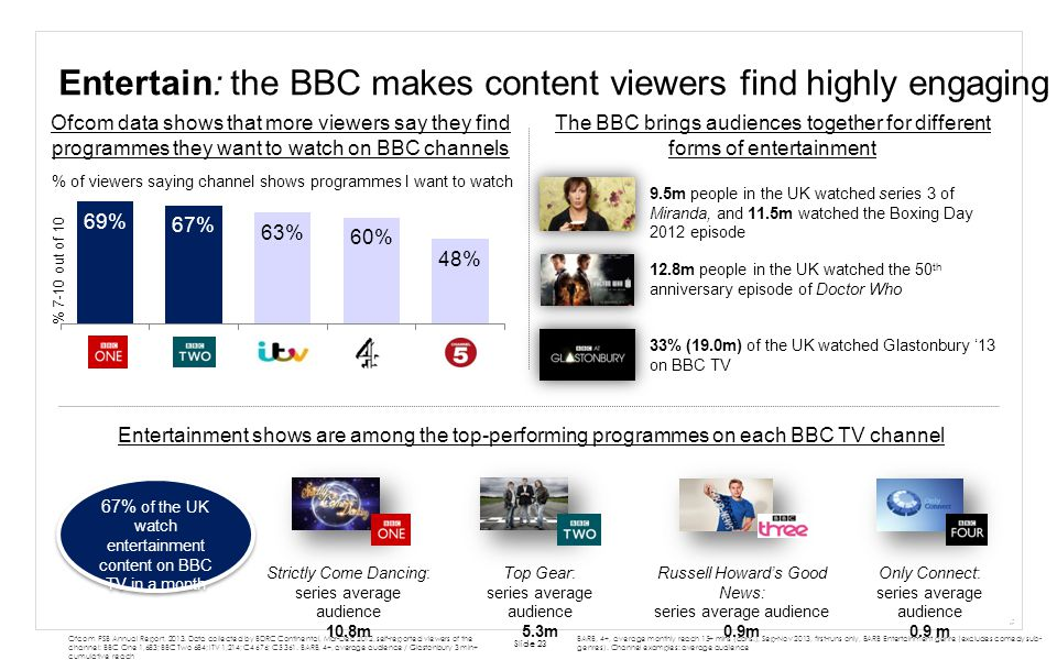 Entertain: the BBC makes content viewers find highly engaging