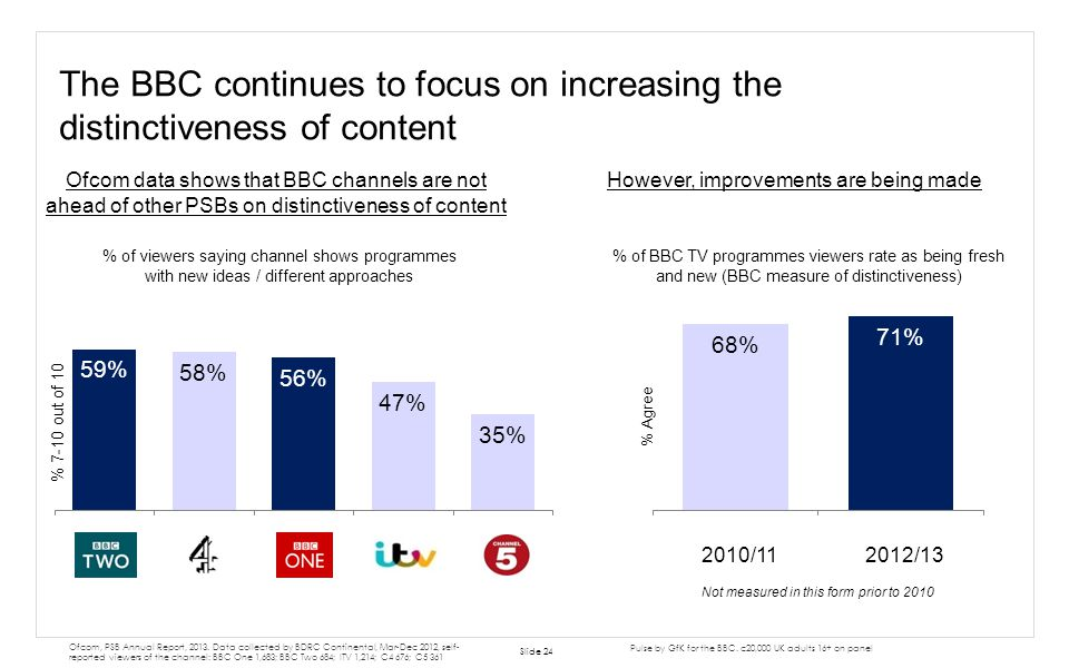 The BBC continues to focus on increasing the distinctiveness of content