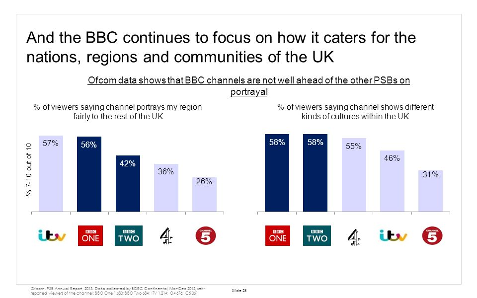 And the BBC continues to focus on how it caters for the nations, regions and communities of the UK