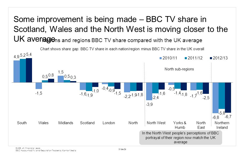 Nations and regions BBC TV share compared with the UK average