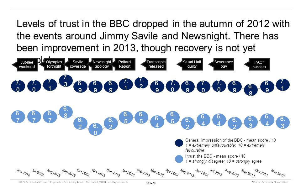 Levels of trust in the BBC dropped in the autumn of 2012 with the events around Jimmy Savile and Newsnight. There has been improvement in 2013, though recovery is not yet complete