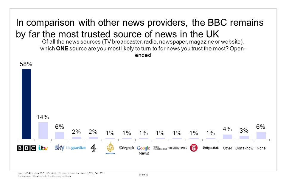 In comparison with other news providers, the BBC remains by far the most trusted source of news in the UK