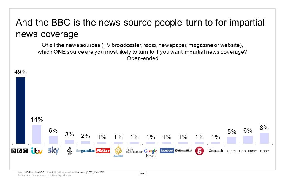 And the BBC is the news source people turn to for impartial news coverage