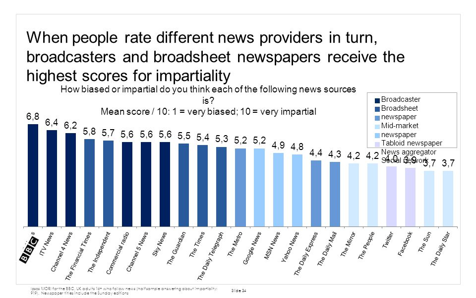 When people rate different news providers in turn, broadcasters and broadsheet newspapers receive the highest scores for impartiality