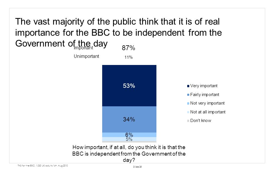 The vast majority of the public think that it is of real importance for the BBC to be independent from the Government of the day