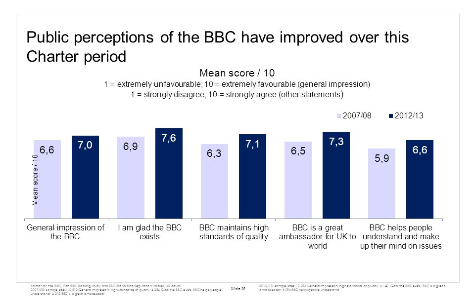 Public perceptions of the BBC have improved over this Charter period