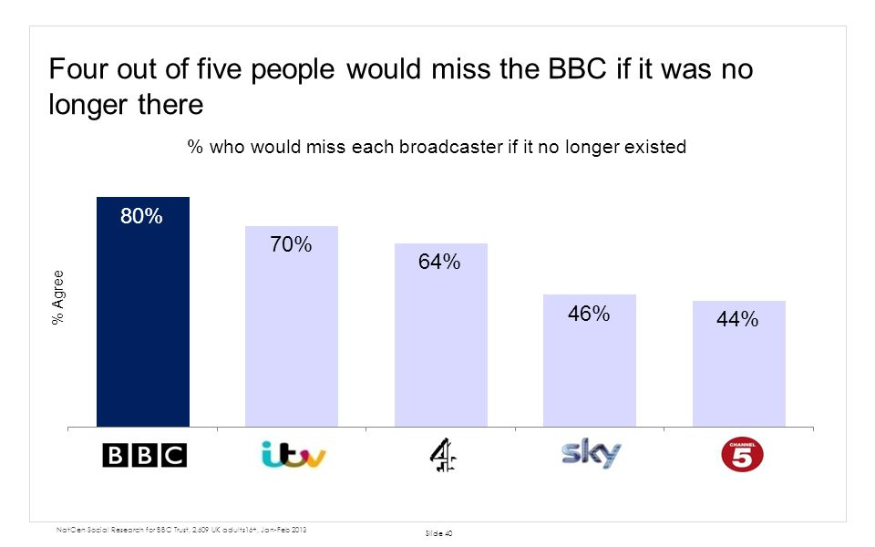 Four out of five people would miss the BBC if it was no longer there