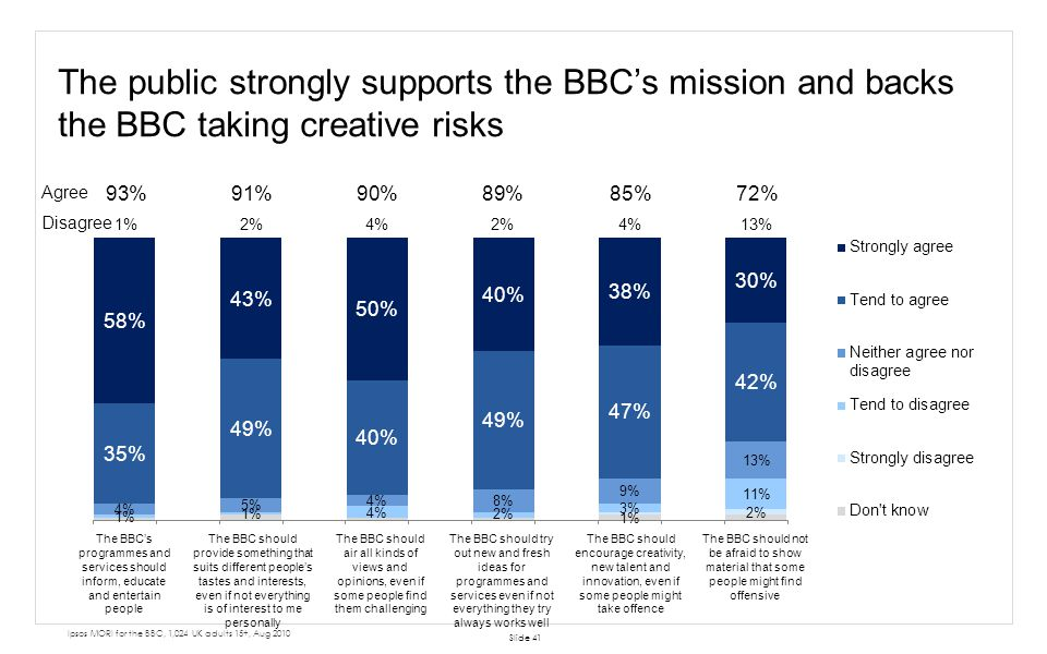 The public strongly supports the BBC's mission and backs the BBC taking creative risks