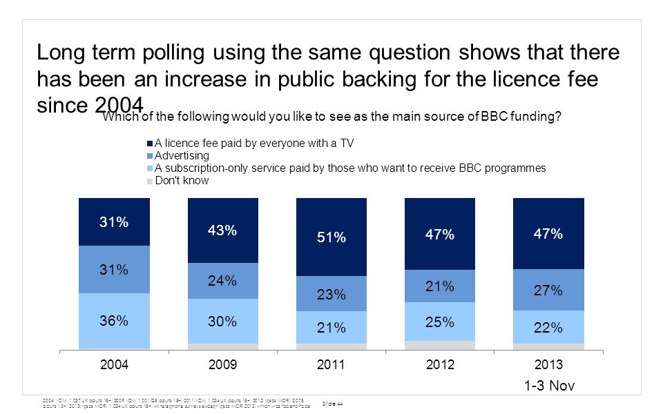 Long term polling using the same question shows that there has been an increase in public backing for the licence fee since 2004