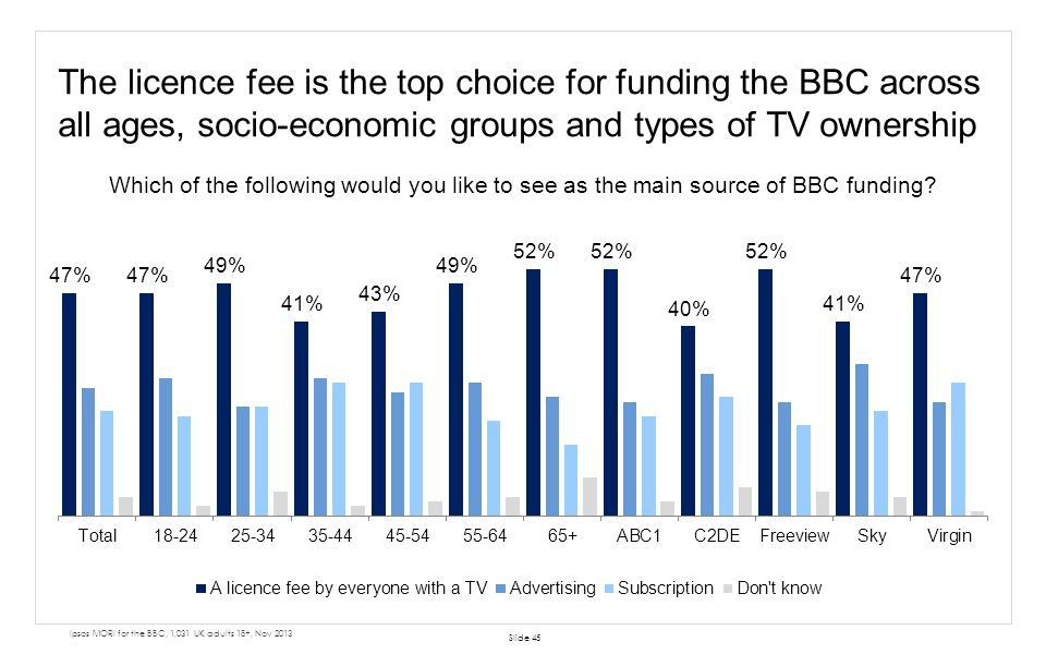 The licence fee is the top choice for funding the BBC across all ages, socio-economic groups and types of TV ownership