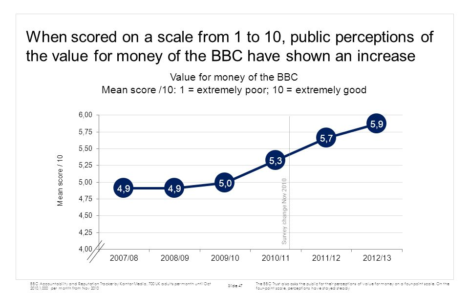 When scored on a scale from 1 to 10, public perceptions of the value for money of the BBC have shown an increase
