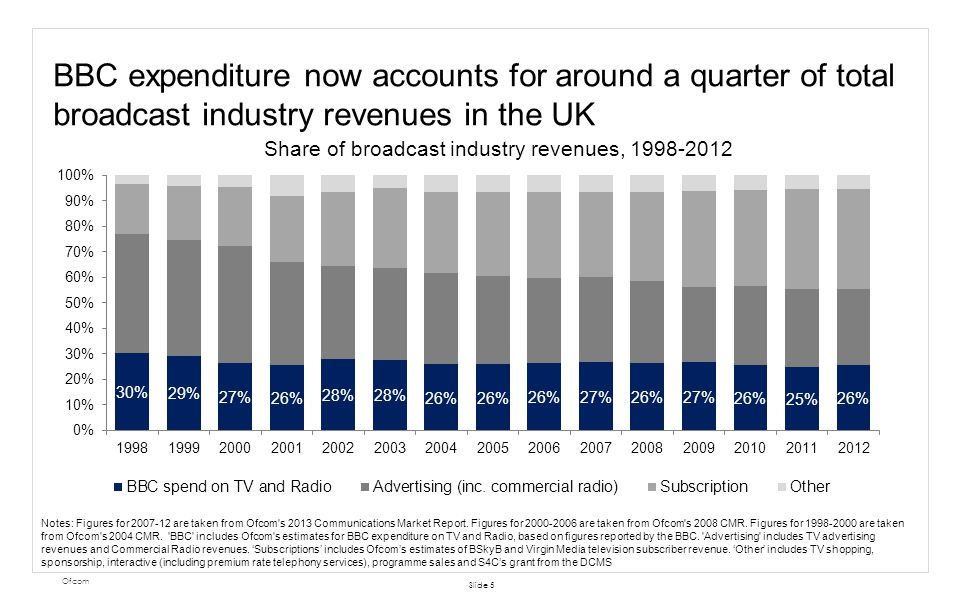 BBC expenditure now accounts for around a quarter of total broadcast industry revenues in the UK