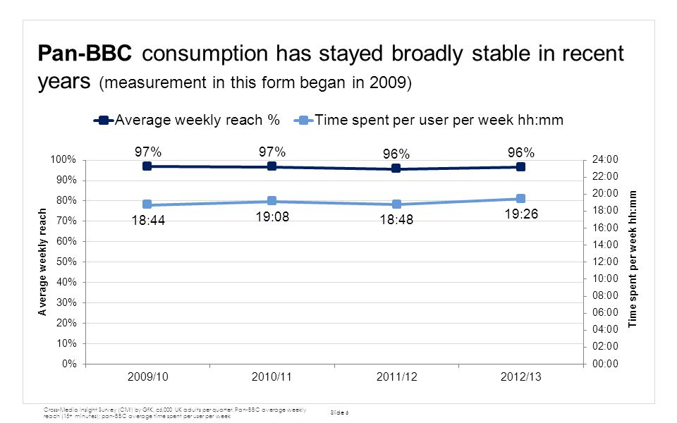 Pan-BBC consumption has stayed broadly stable in recent years (measurement in this form began in 2009)