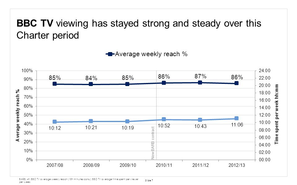 BBC TV viewing has stayed strong and steady over this Charter period