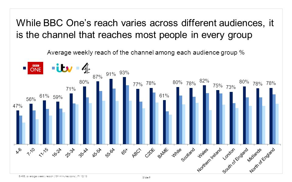 Average weekly reach of the channel among each audience group %