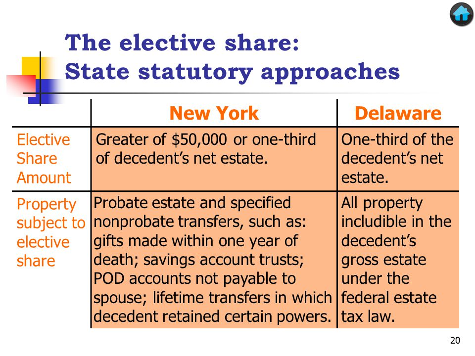 The elective share: State statutory approaches