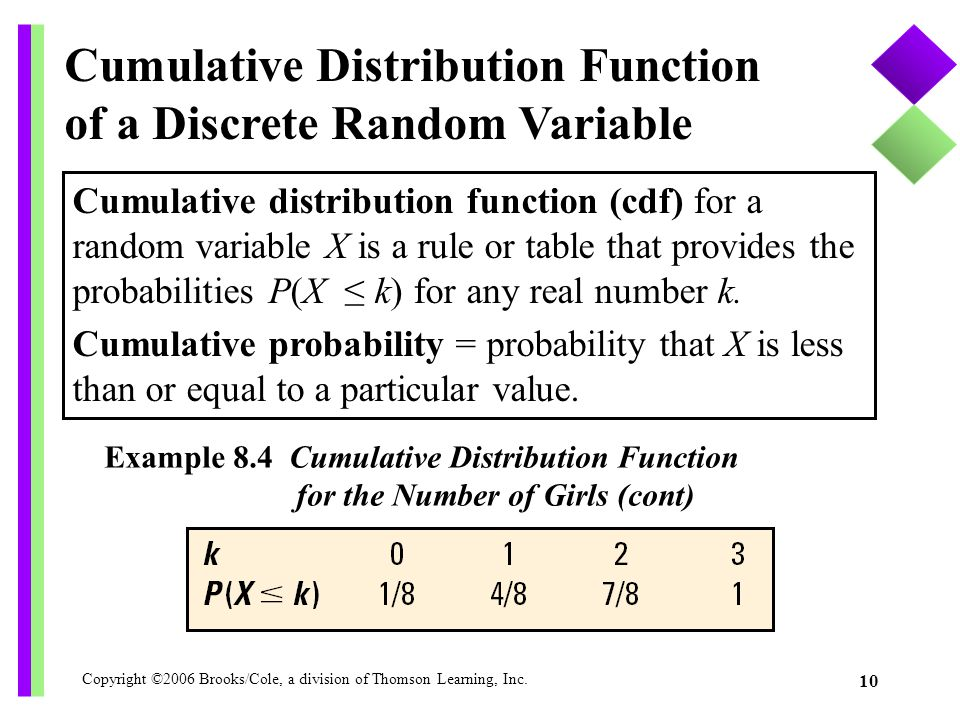 Cumulative Distribution Function of a Discrete Random Variable