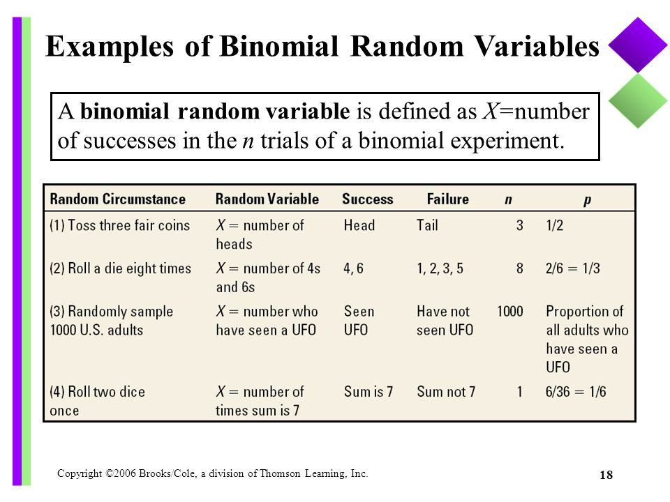 Examples of Binomial Random Variables