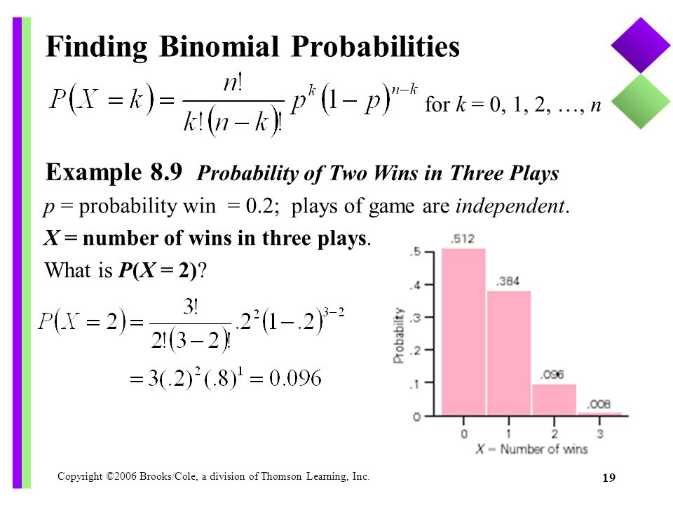Finding Binomial Probabilities