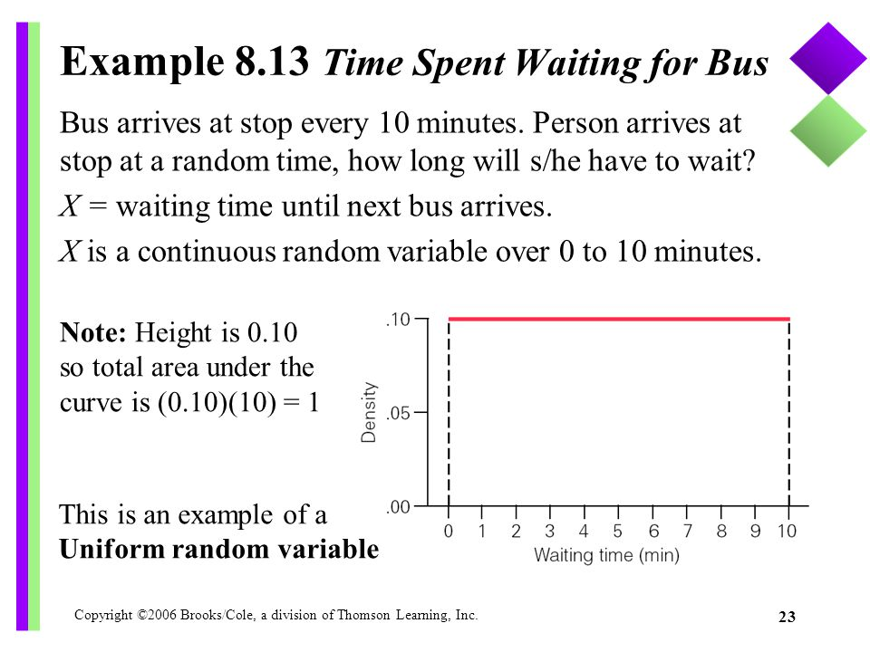 Example 8.13 Time Spent Waiting for Bus