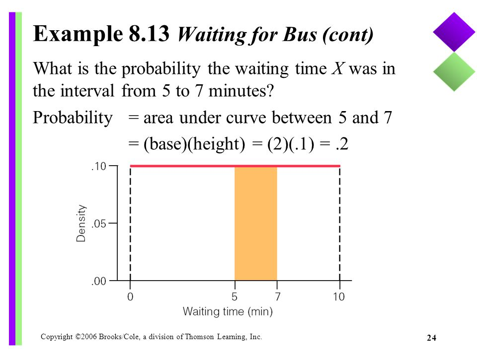 Example 8.13 Waiting for Bus (cont)