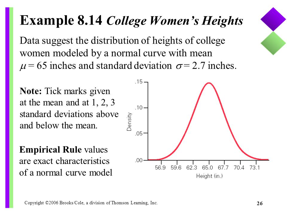 Example 8.14 College Women's Heights