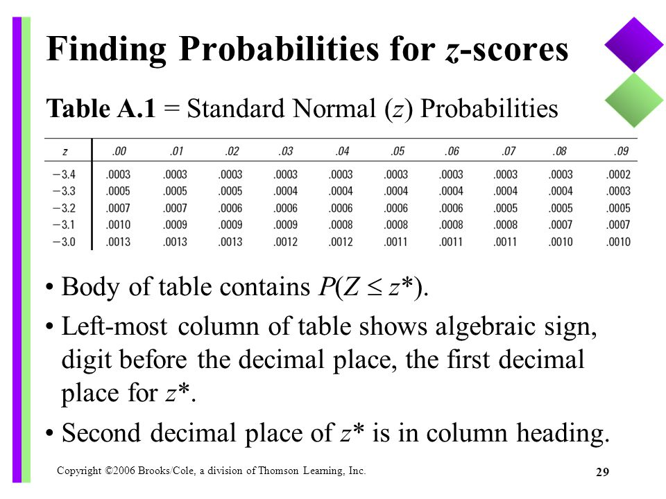 Finding Probabilities for z-scores