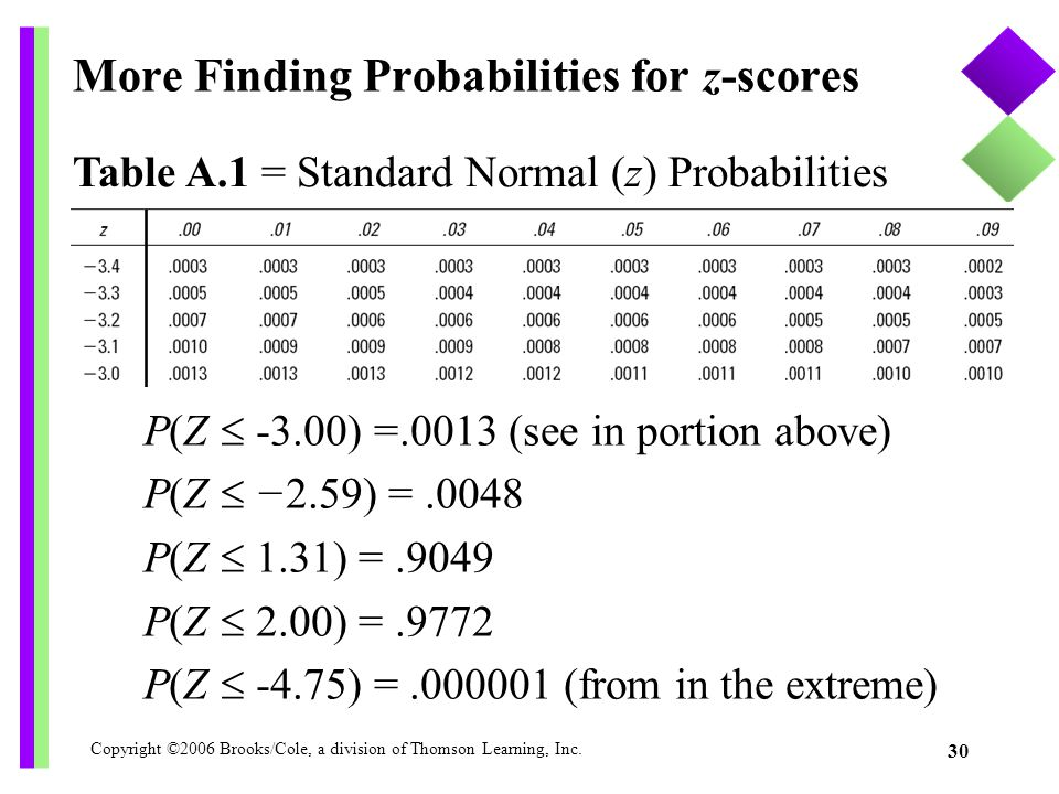 More Finding Probabilities for z-scores