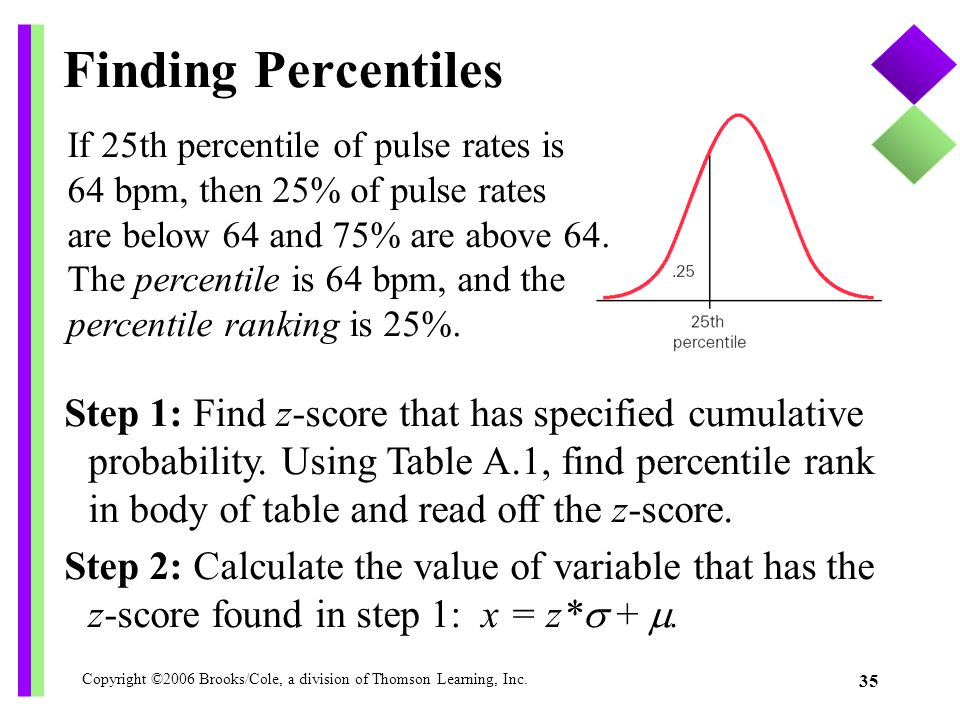 Finding Percentiles