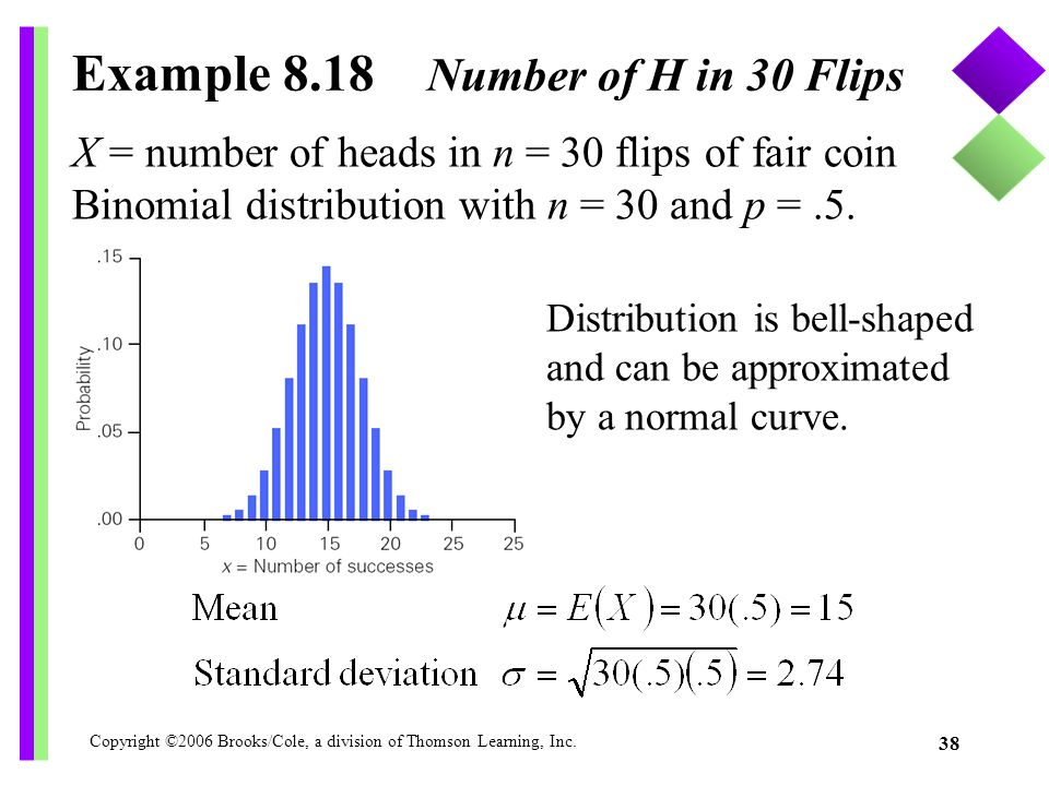 Example 8.18 Number of H in 30 Flips